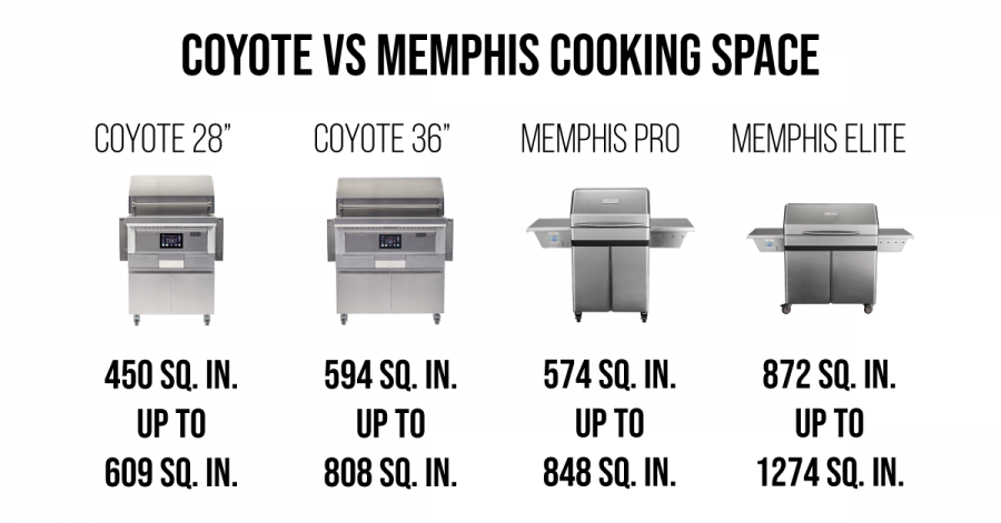 Coyote vs Memphis: Which Pellet Grill Should You Get?